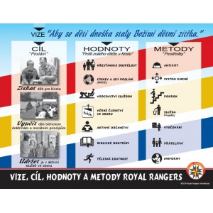 Plakát - Cíle a metody